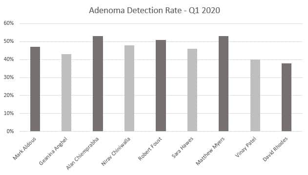 Adenoma Detection Rate Graph